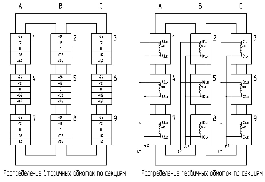 Distribution of secondary windings of a multi pulse transformer